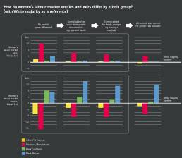 Infographics by Tekja for the Insights report by Understanding society showing women's market labour by ethnic group in the UK