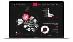 The interactive dashboard for mapping the Internet of Things Ecosystem created by Tekja for the Digital Catapult.